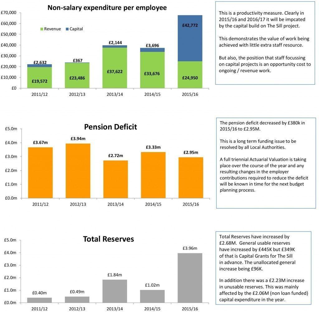 Key Financial Stats NPA Report 1516 graphs-2